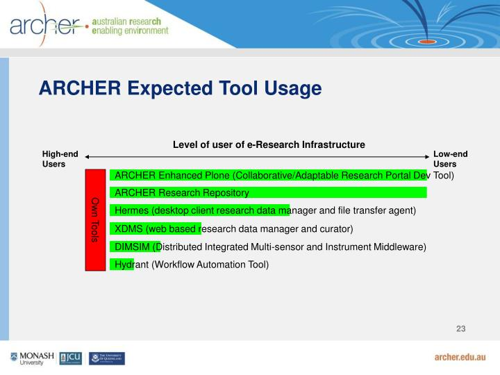 ARCHER Expected Tool Usage
