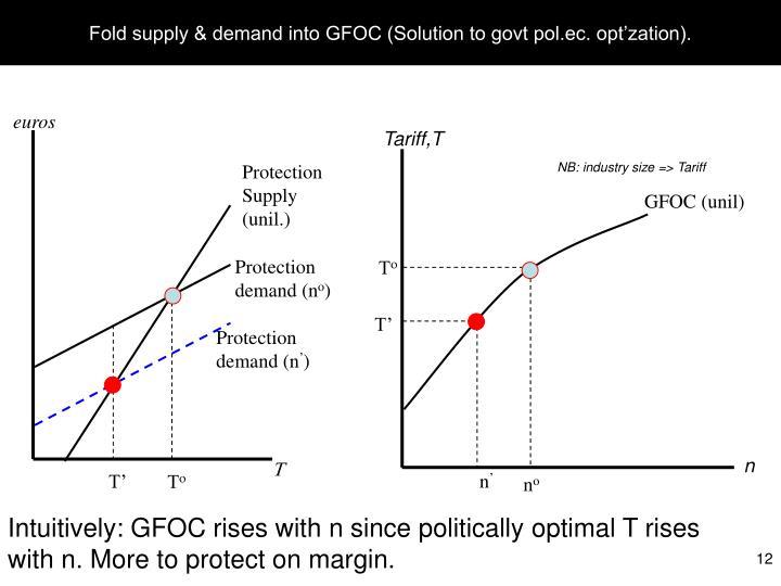 Fold supply & demand into GFOC (Solution to govt pol.ec. opt'zation).