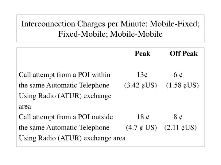 Interconnection Charges per Minute: Mobile-Fixed; Fixed-Mobile; Mobile-Mobile