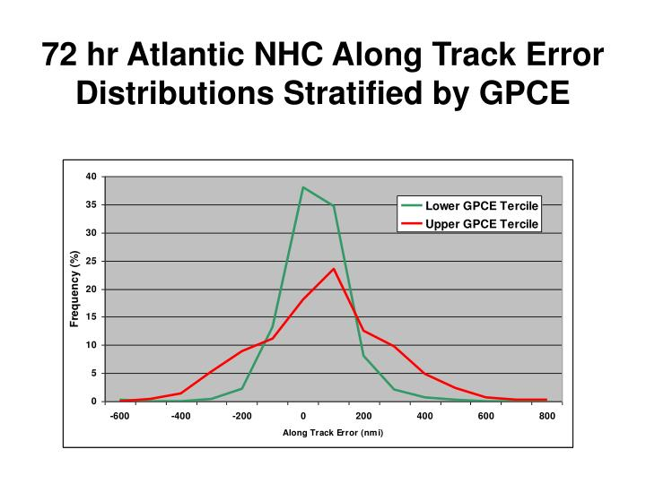 72 hr Atlantic NHC Along Track Error Distributions Stratified by GPCE
