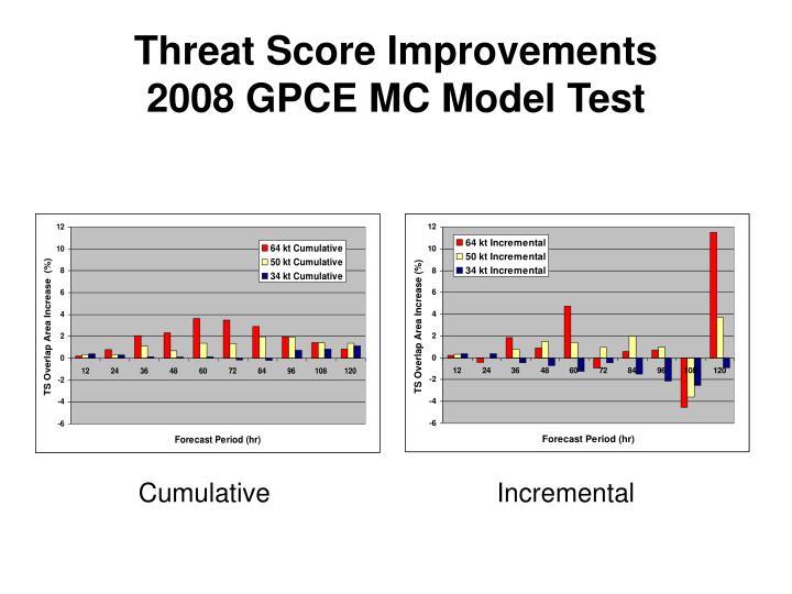 Threat Score Improvements