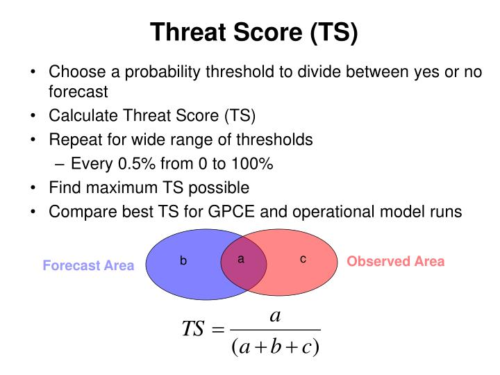 Threat Score (TS)