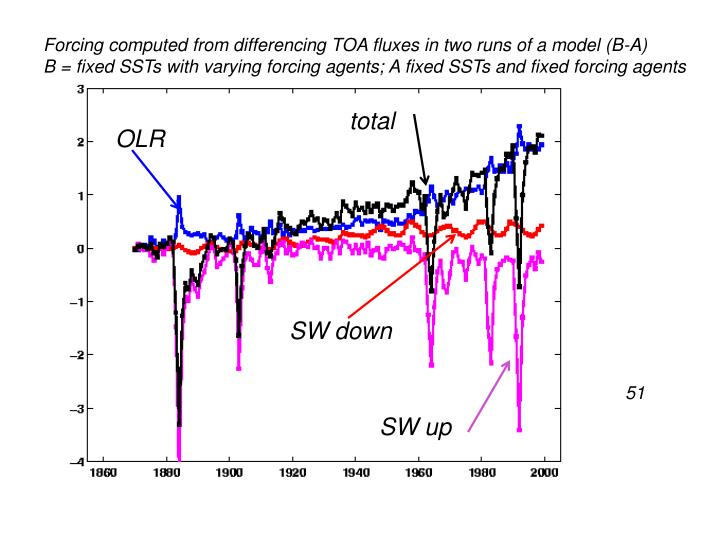 Forcing computed from differencing TOA fluxes in two runs of a model (B-A)