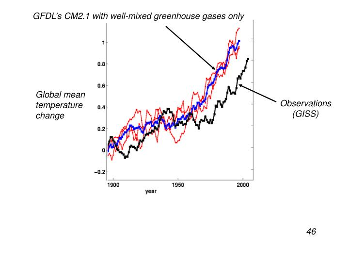 GFDL's CM2.1 with well-mixed greenhouse gases only