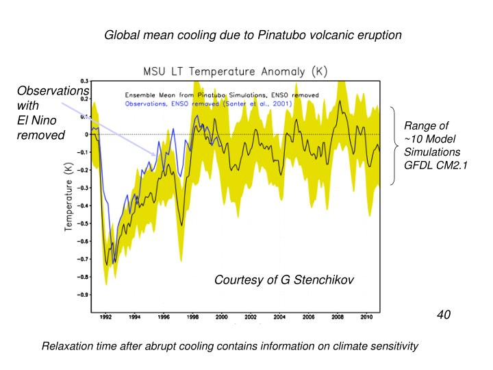 Global mean cooling due to Pinatubo volcanic eruption
