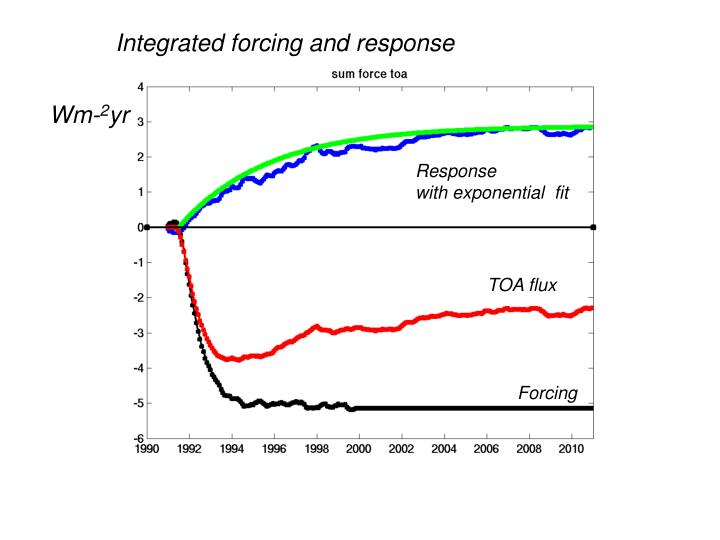 Integrated forcing and response