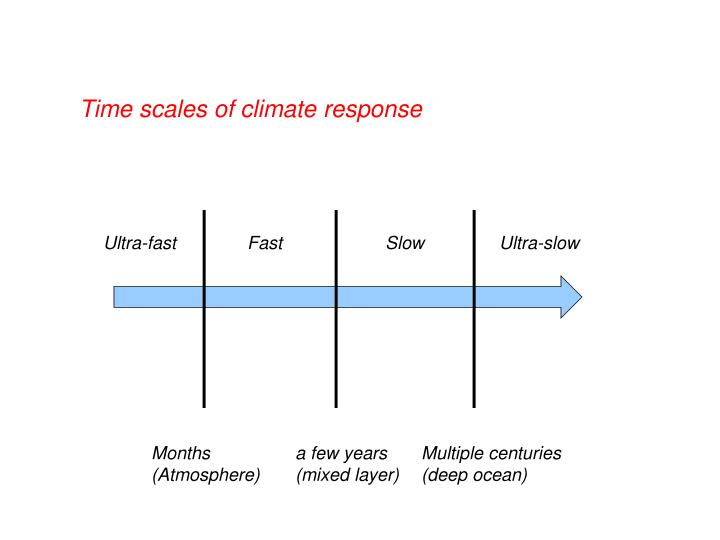 Time scales of climate response