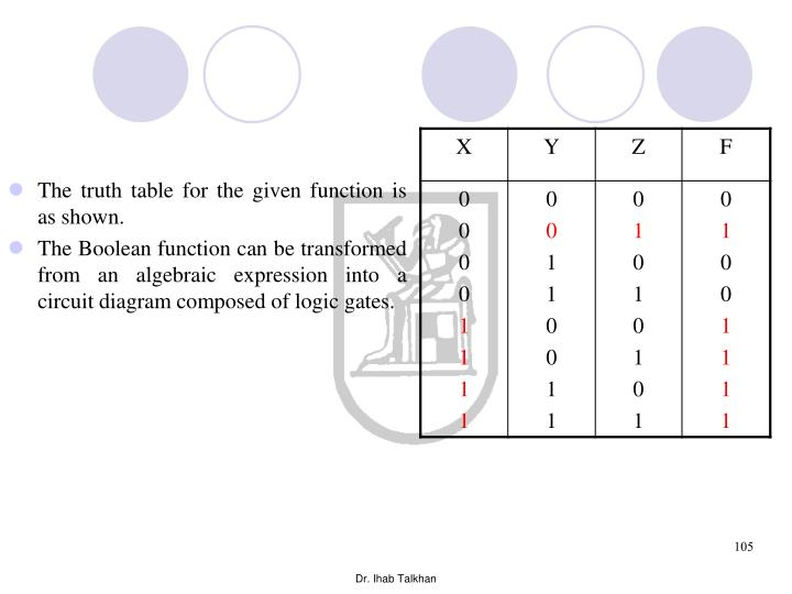 The truth table for the given function is as shown.