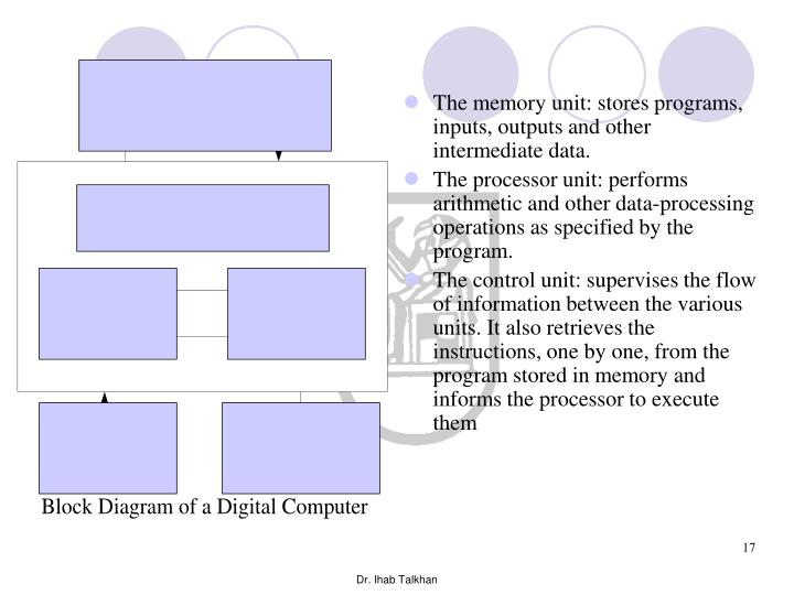 The memory unit: stores programs, inputs, outputs and other intermediate data.