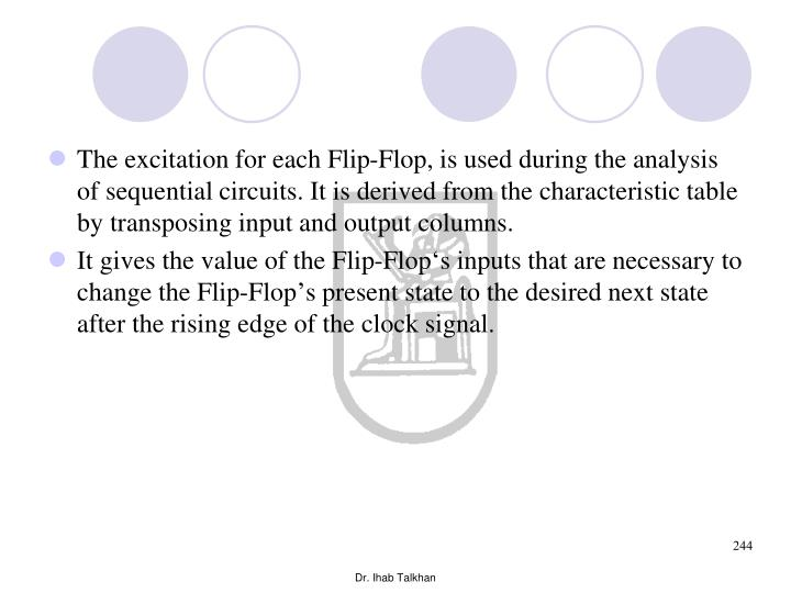 The excitation for each Flip-Flop, is used during the analysis of sequential circuits. It is derived from the characteristic table by transposing input and output columns.