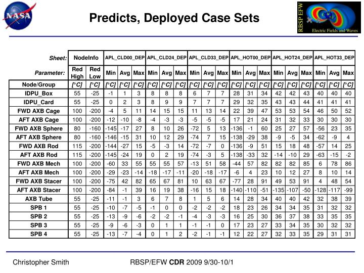 Predicts, Deployed Case Sets