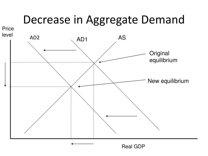 Decrease in Aggregate Demand