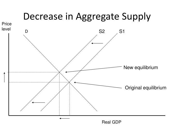 Decrease in Aggregate Supply