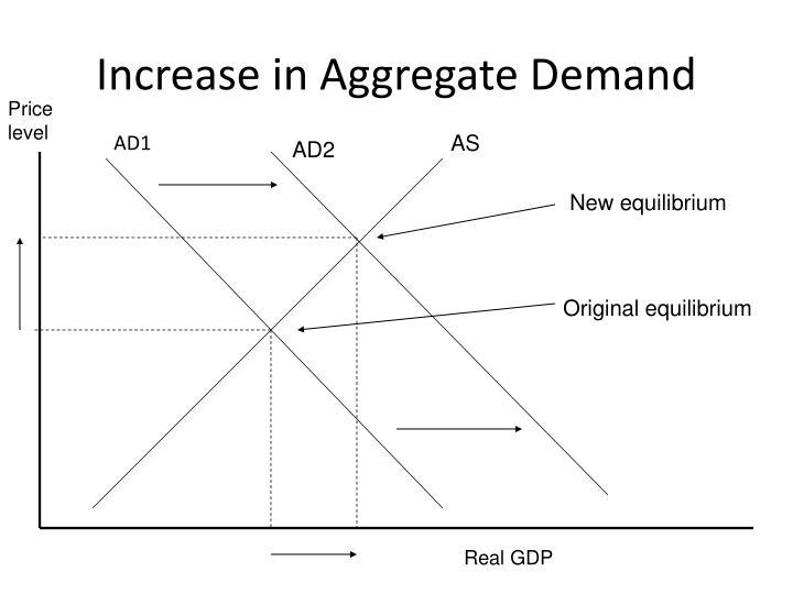 Increase in aggregate demand