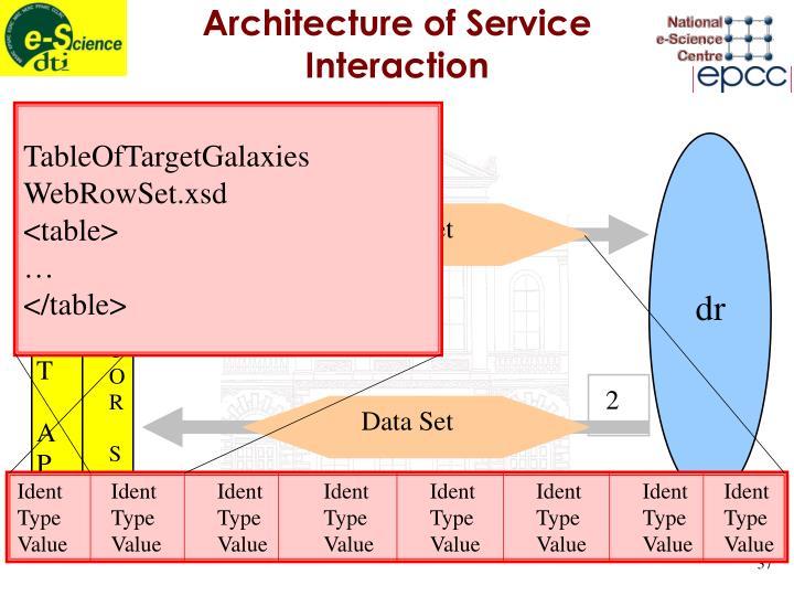Architecture of Service