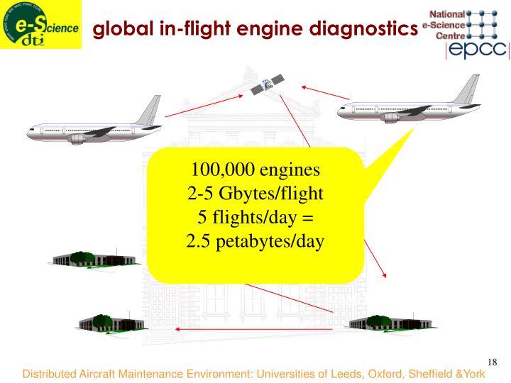 in-flight data