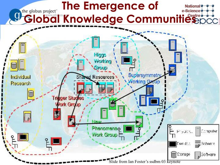 The Emergence of