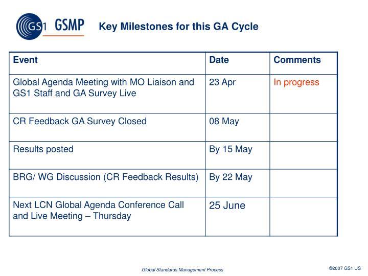 Key milestones for this ga cycle