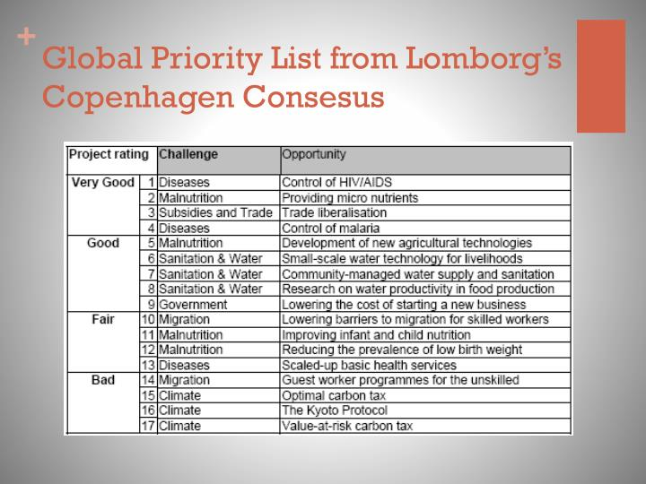 Global Priority List from