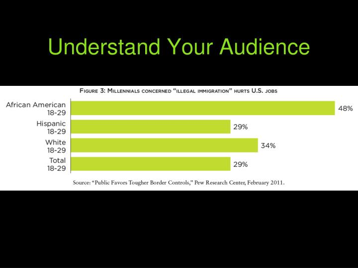 Understand Your Audience