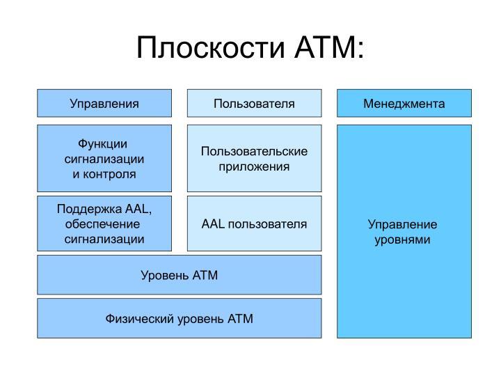 Плоскости АТМ: