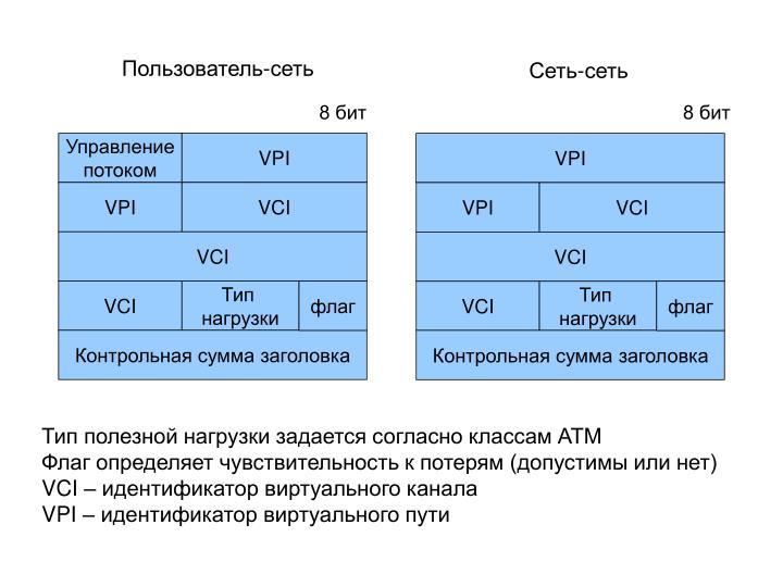 Пользователь-сеть