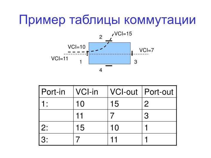 Пример таблицы коммутации