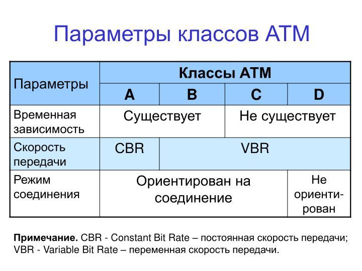 Параметры классов АТМ