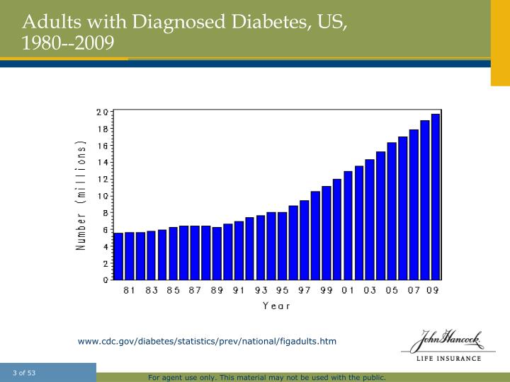 Adults with diagnosed diabetes us 1980 2009