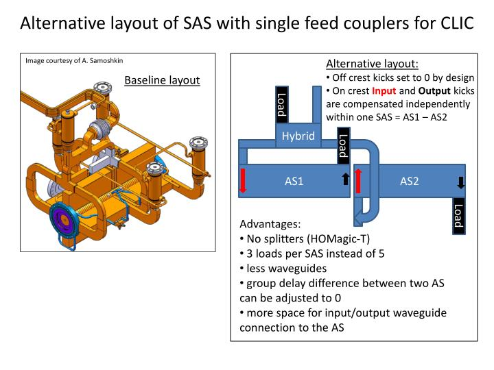 Alternative layout of SAS with single feed couplers for CLIC