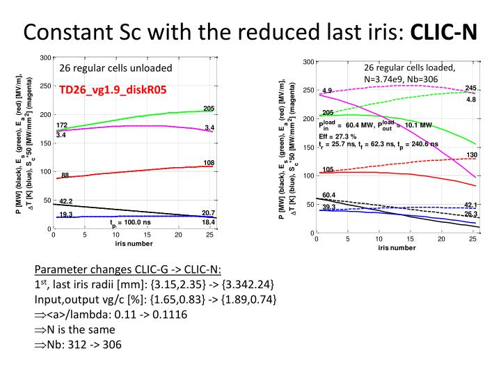 Constant Sc with the reduced last iris: