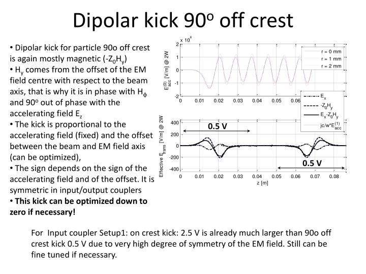 Dipolar kick 90