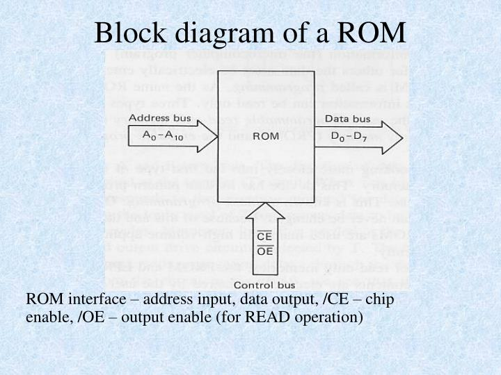 romans 8 block diagram basic electronics wiring diagram Server Layout Diagram romans 8 block diagram online wiring diagramblock diagram of rom wiring diagram write server layout diagram