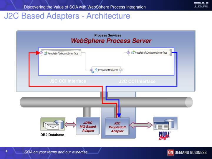 Process Services
