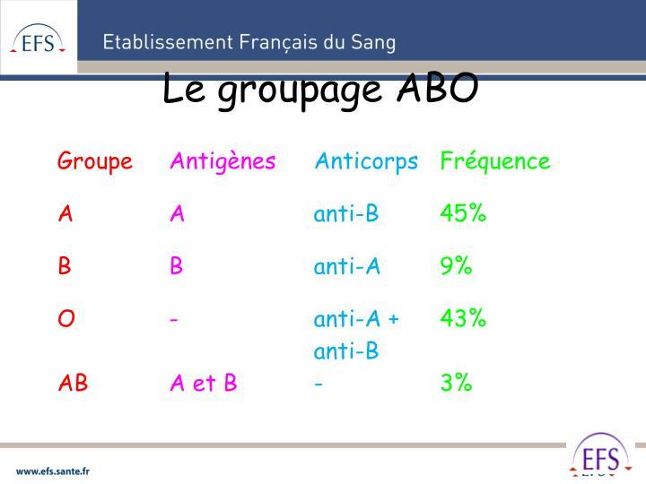 Le groupage ABO