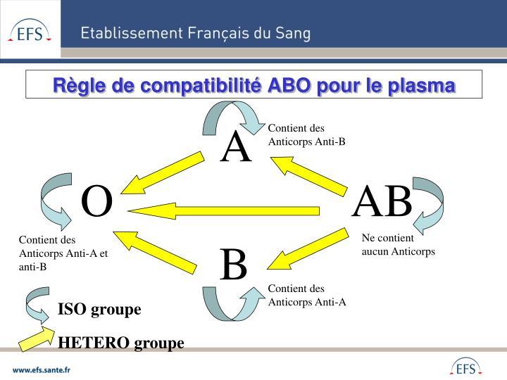 Règle de compatibilité ABO pour le plasma