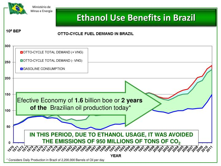 Ethanol Use Benefits in Brazil