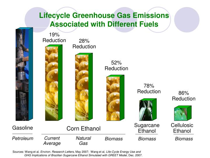Lifecycle Greenhouse Gas Emissions