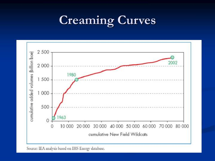 Creaming Curves