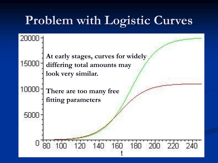 Problem with Logistic Curves
