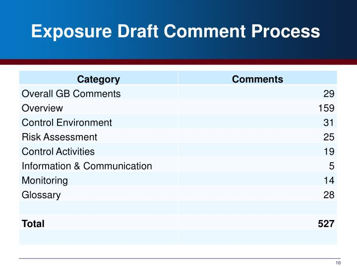 Exposure Draft Comment Process