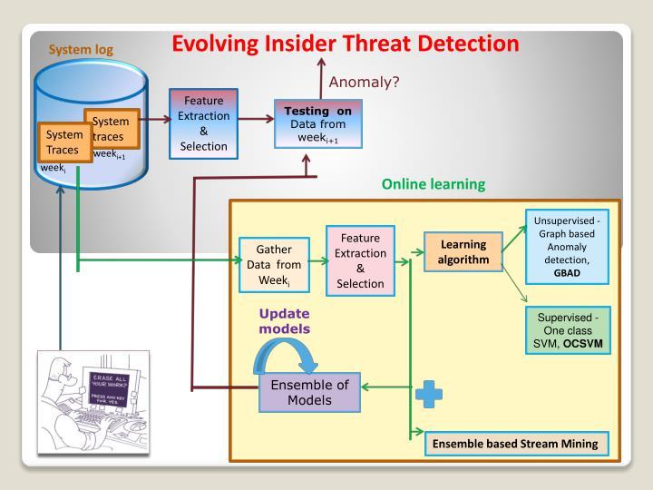 Evolving Insider Threat Detection