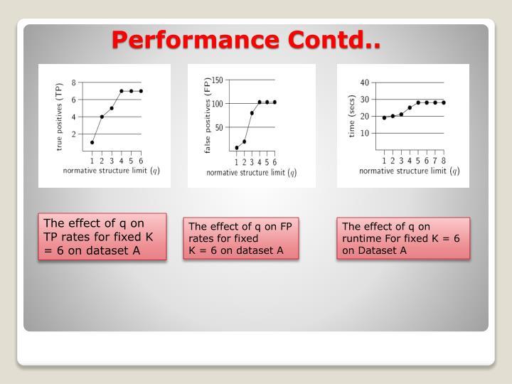Performance Contd..