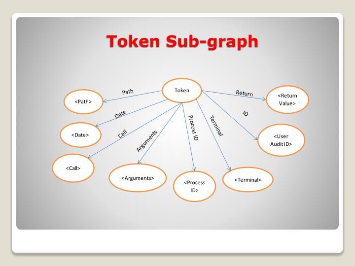 Token Sub-graph