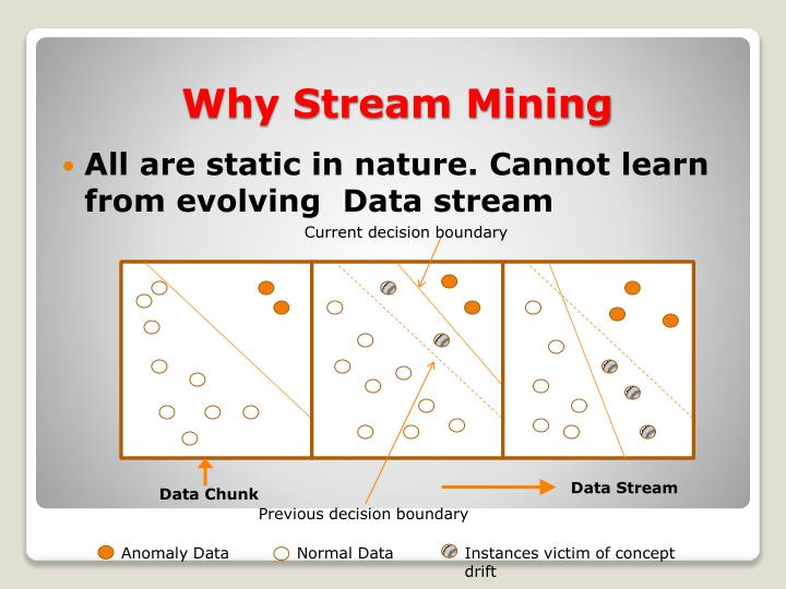 All are static in nature. Cannot learn from evolving  Data stream