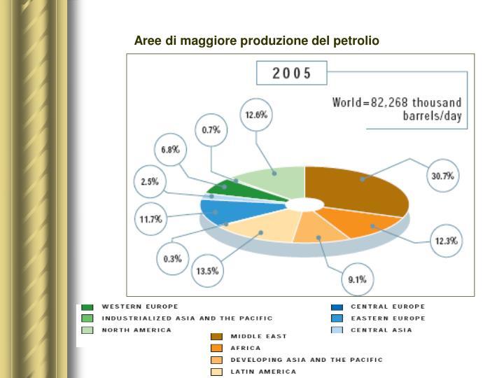 Aree di maggiore produzione del petrolio