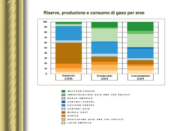 Riserve, produzione e consumo di gaso per aree