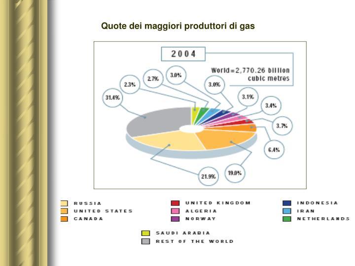 Quote dei maggiori produttori di gas