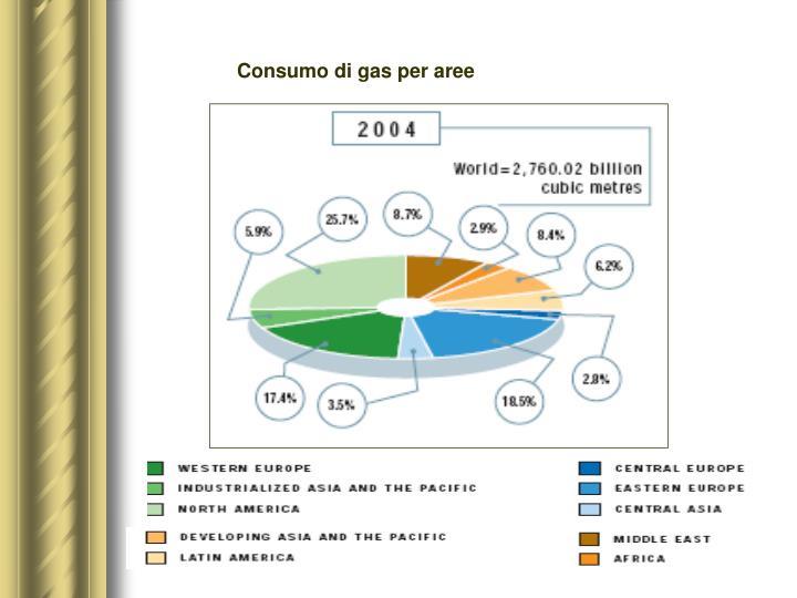 Consumo di gas per aree