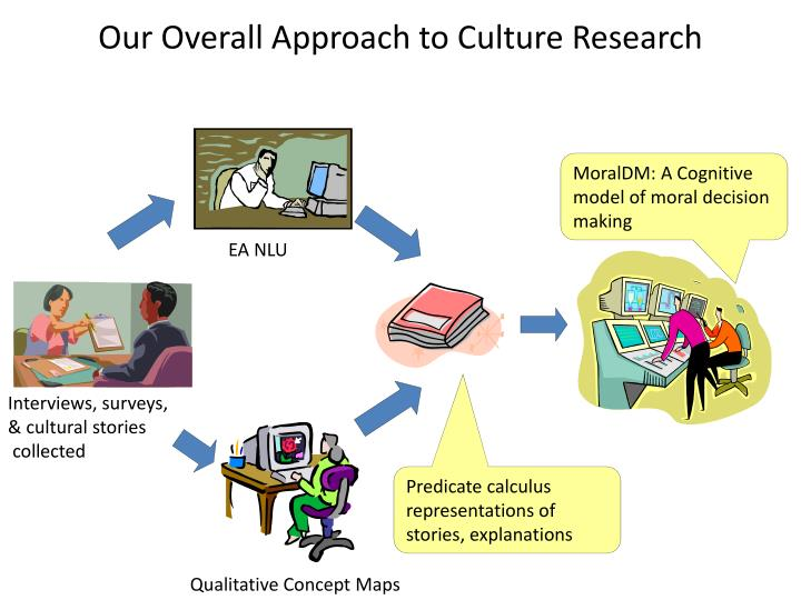 Our Overall Approach to Culture Research